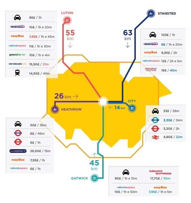 How to get to London: connections between the airports of Heathrow, Stansted,  Luton, Gatwick, City Airport and Central London | Nightlife City Guide
